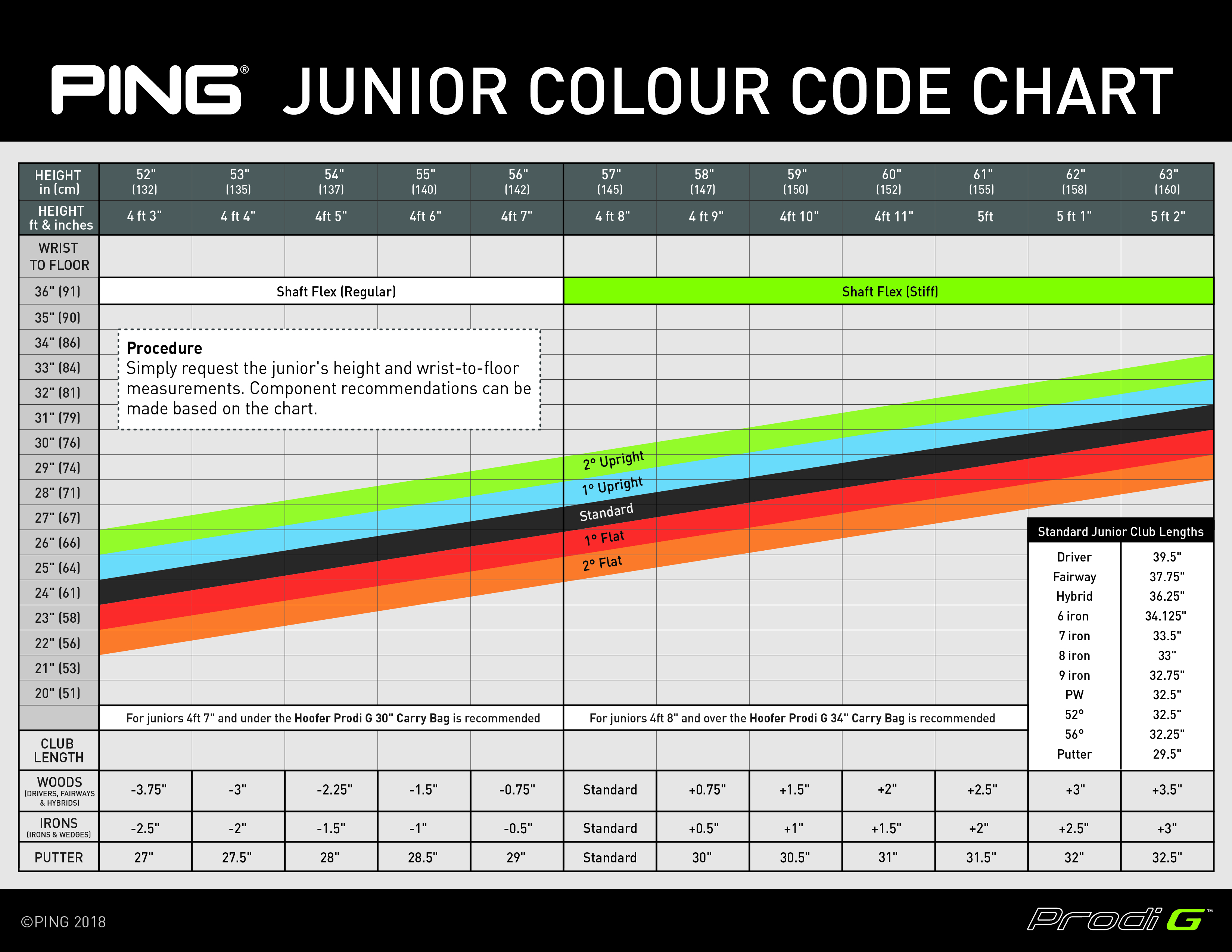 Ping Prodi G Color code